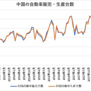 自動車販売・生産台数【中国】