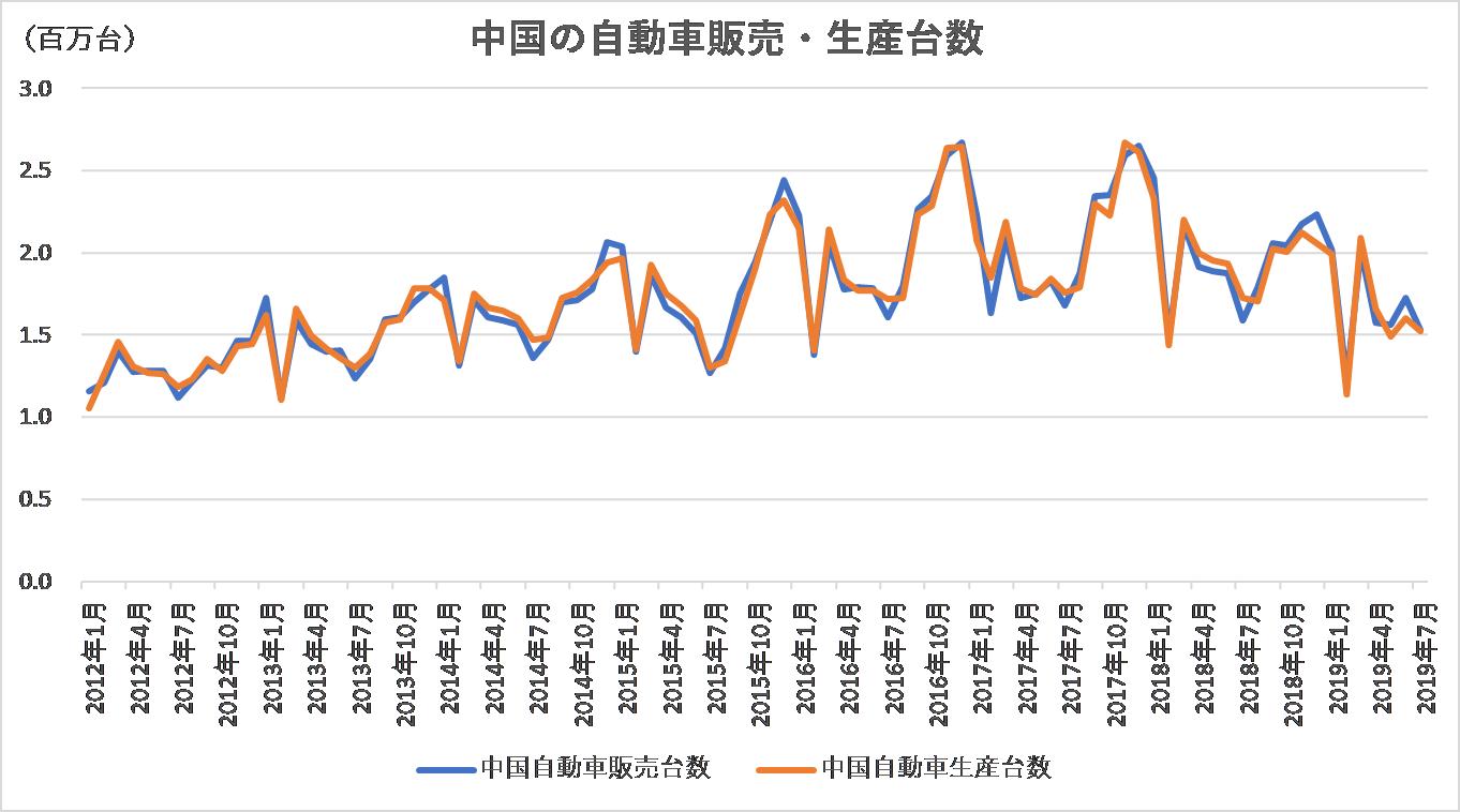 中国の自動車販売・生産台数