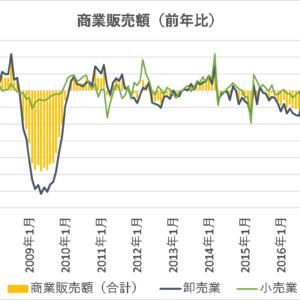 商業動態統計から分かる卸売業・小売業の販売動向【日本】