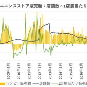 コンビニの売上高(店舗数×1店舗当たり売上高)の動向【日本】