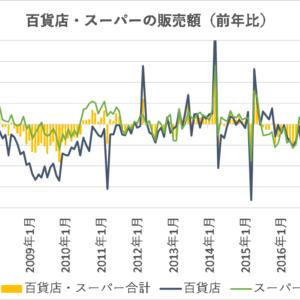 百貨店・スーパーの売上動向【日本】