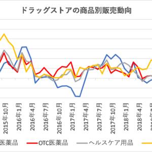 ドラッグストアの販売動向(店舗数×1店舗当たり売上高)【日本】