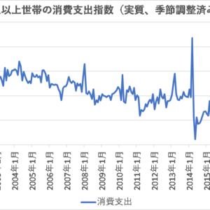 家計調査から見る日本の消費支出の動向【日本】
