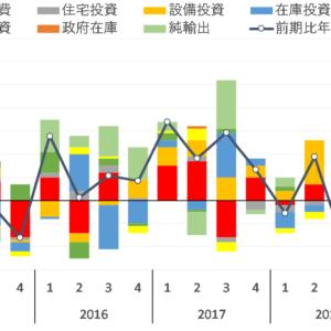 実質GDP成長率:個人消費、住宅投資、設備投資の動向【日本】