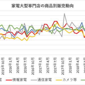 家電量販店の販売動向(商品別)【日本】