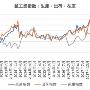 生産動向が分かる鉱工業生産・出荷・在庫指数【日本】