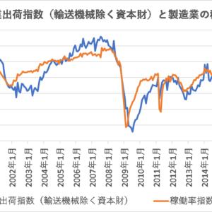 設備投資を表す資本財の鉱工業指数(除、輸送機械)【日本】
