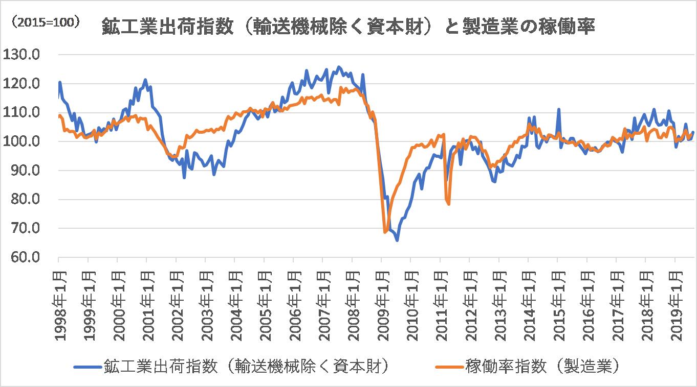 資本財の鉱工業出荷指数
