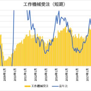 設備投資の先行指標となる工作機械受注の動向【日本】