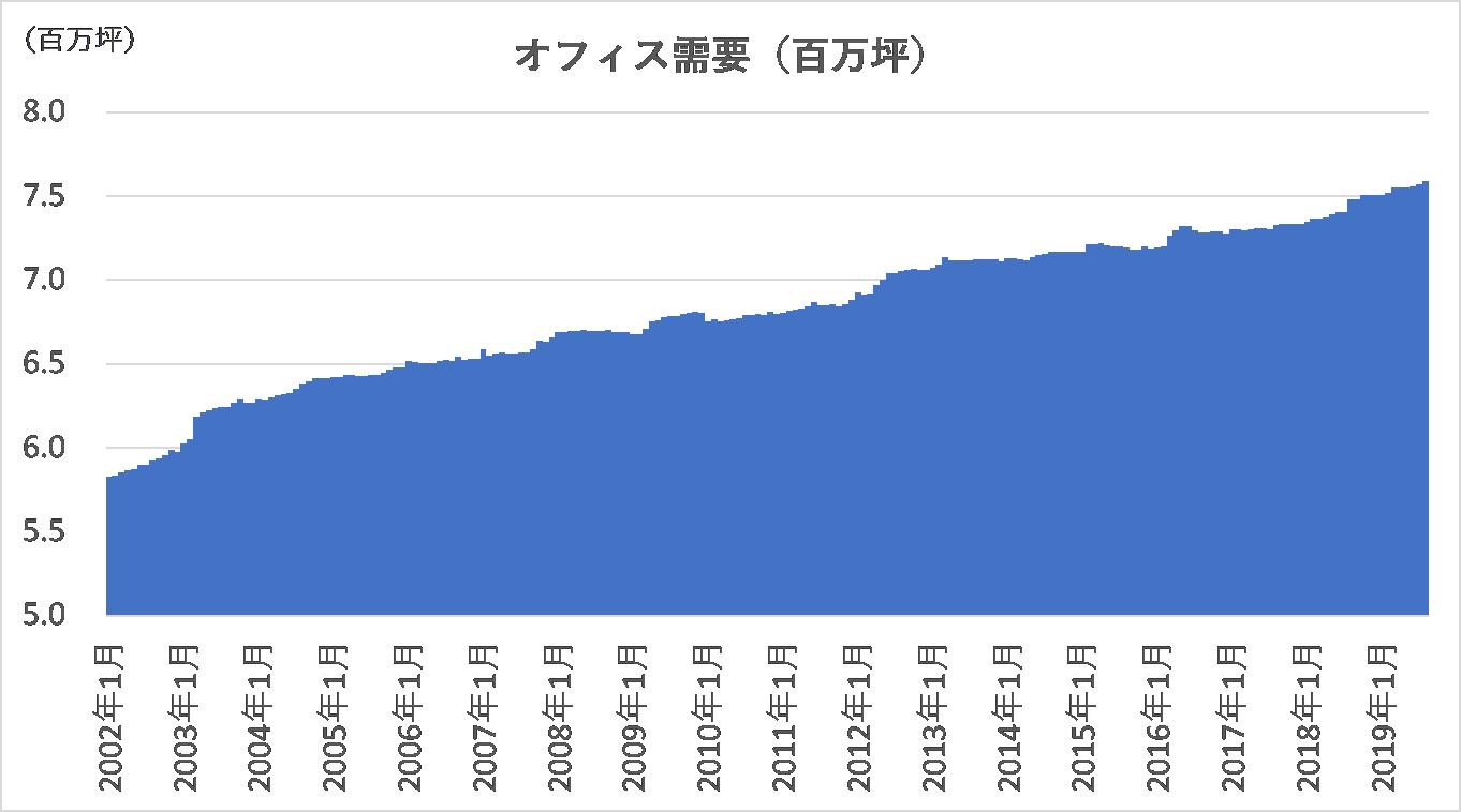 東京都心5区のオフィス市場