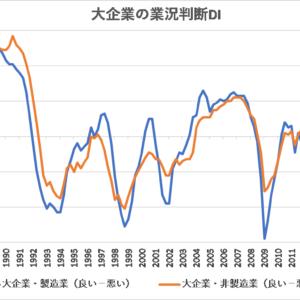 日銀短観【日本】