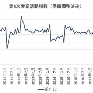 サービス業の動向が分かる第3次産業活動指数【日本】