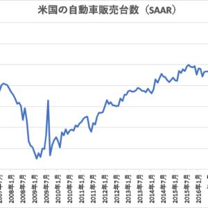 自動車販売・生産台数【米国】